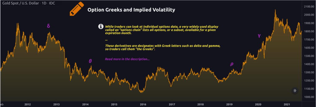 Option Greeks and Implied Volatility- 9WSO Download