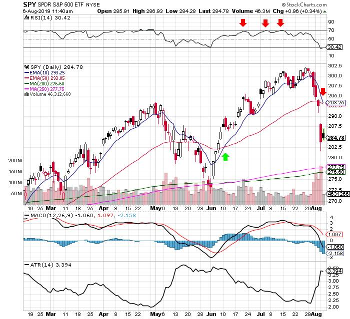 three swing trading strategies