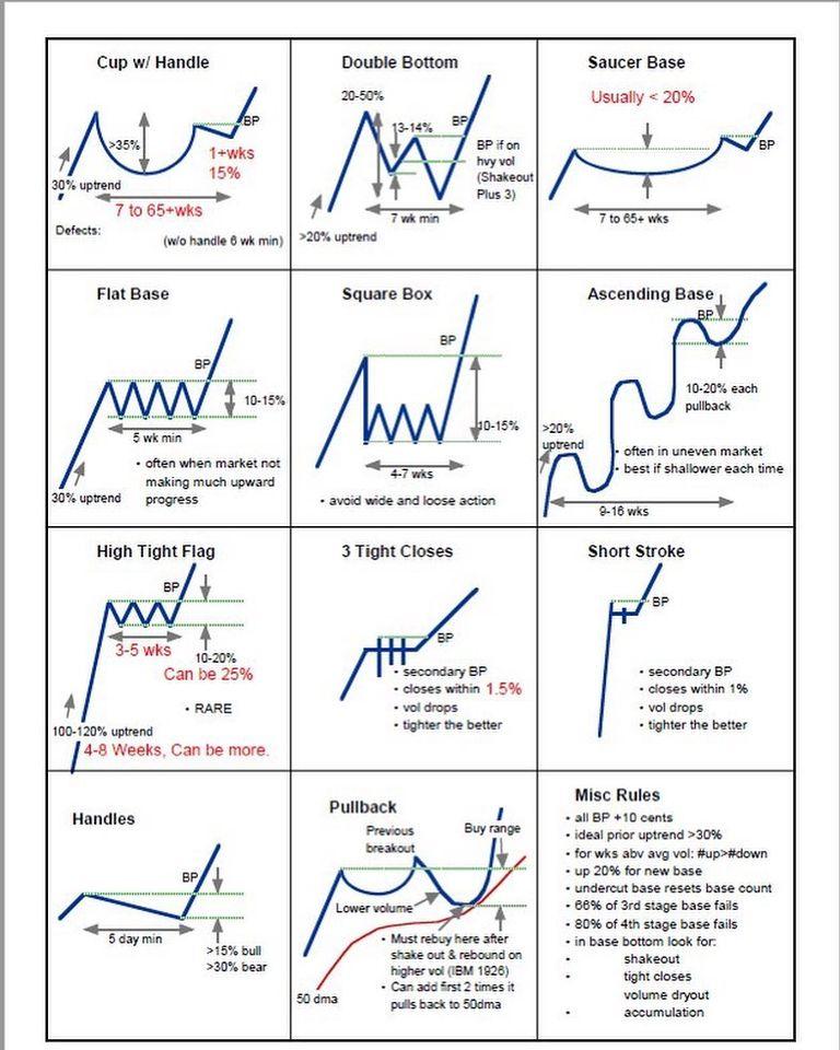 chart patterns- 9WSO Download