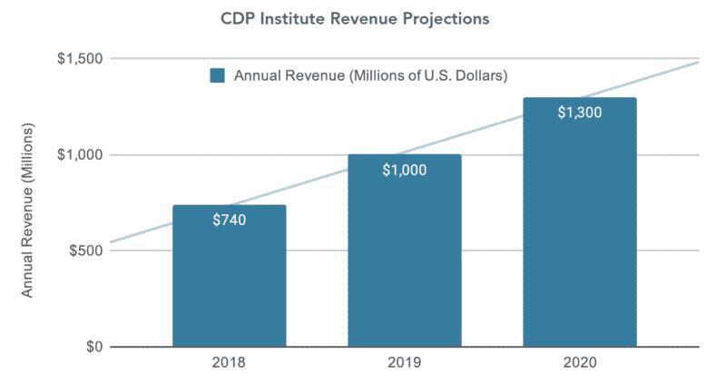 CDP Institute predictions- 9WSO Download