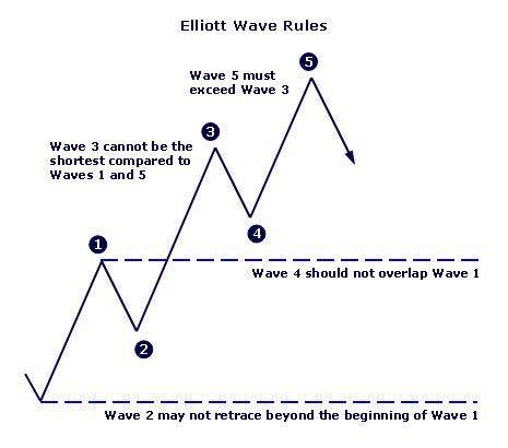 Elliott Wave Theory Rules Cheat Sheet
