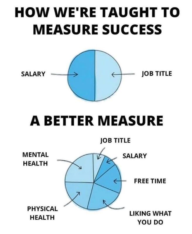 how success should be measured