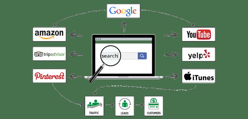 search-marketing-diagram