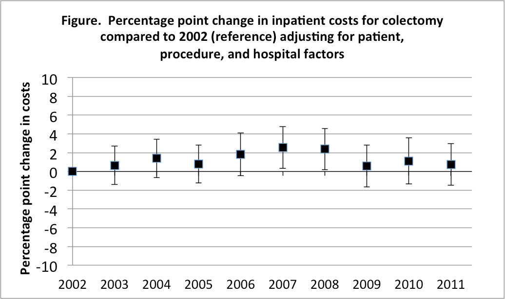 91 19 Bending The Cost Curve For Colon Cancer Surgery An Analysis Of Nationwide Trends From 2002 To 2011 Academic Surgical Congress Abstracts Archive