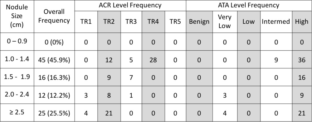33 04 Comparison Of Ata And Acr Scoring Systems For Thyroid Nodule