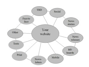 Content strategy with website as hub