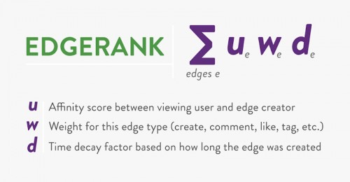 Improve EdgeRank with the share button