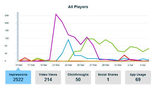 Viewbix Charts
