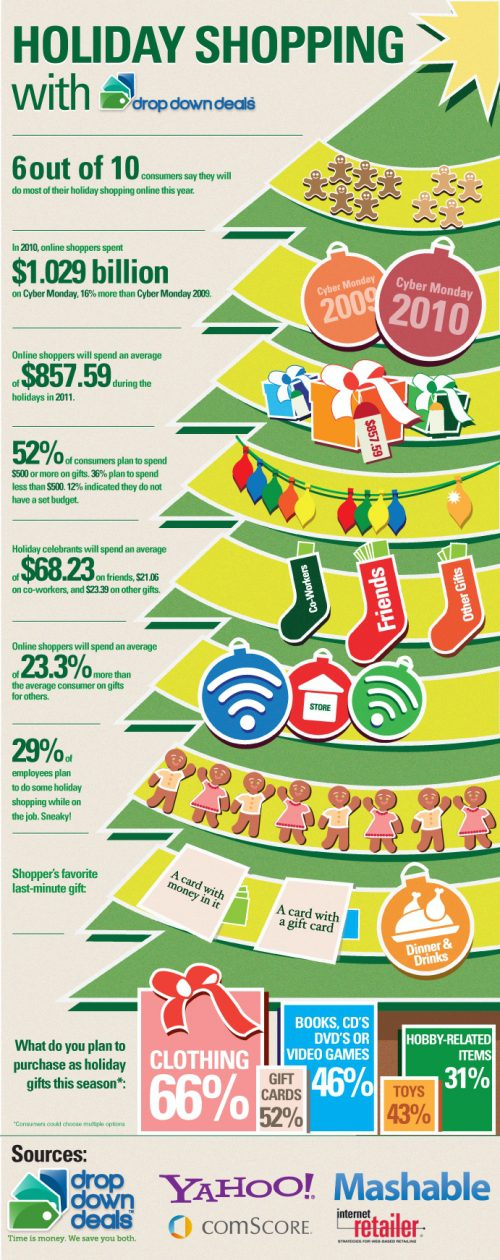 2012 Online Holiday Shopping