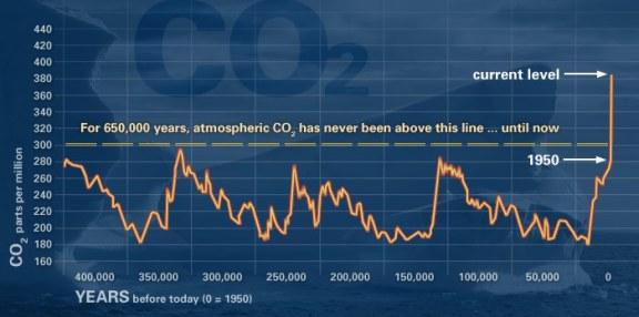 CO2 Evidence NASA