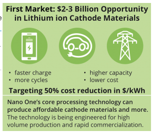 Nano One Materials, Speaking With Battery Makers?