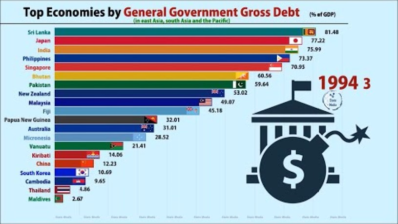 Which Country Are Debt Free