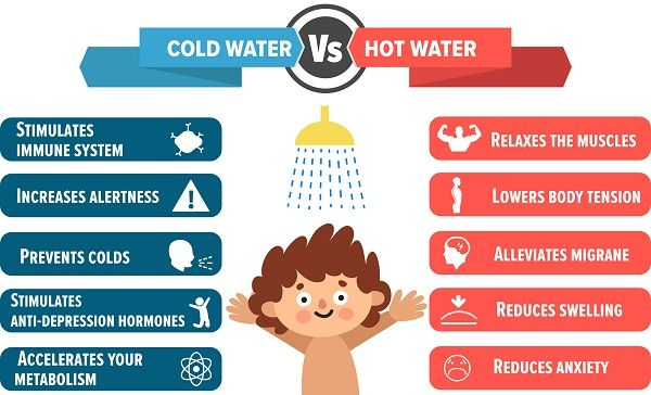 """Image text: """"Cold water versus hot water. Cold water: stimulates immune system, increases alertness, prevents colds, stimulates anti-depression hormones, accelerates your metabolism. Hot water: relaxes the muscles, lowers body tension, alleviates migraine, reduces swelling, reduces anxiety."""""""