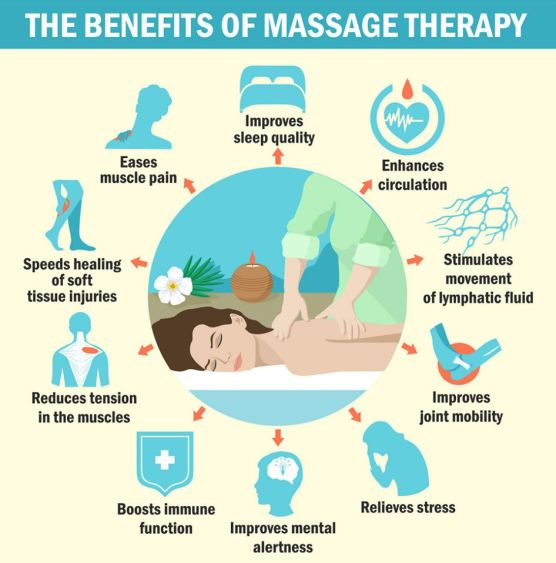 THE BENEFITS OF MASSAGE THERAPY: Improves sleep quality. Enhances circulation. Stimulates movement of lymphatic fluid. Improves joint mobility. Relieves stress. Improves mental alertness. Boosts immune function. Reduces tension in the muscles. Speeds healing of soft tissue injuries. Eases muscle pain.