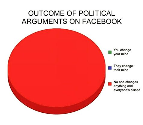 Political Arguments On Facebook