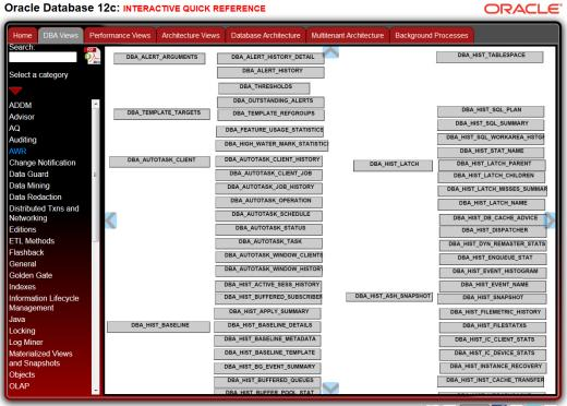 INTERACTIVE Database 12c QUICK REFERENCE