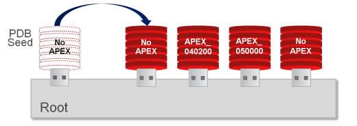 Different APEX versions in Multitenant