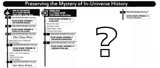 Preserving the Mystery of In-Universe History(2)