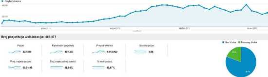 Pregled publike - Google Analytics