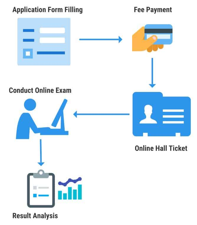 Online Entrance Exam Management for education