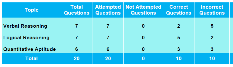 Online Exam Analysis per section