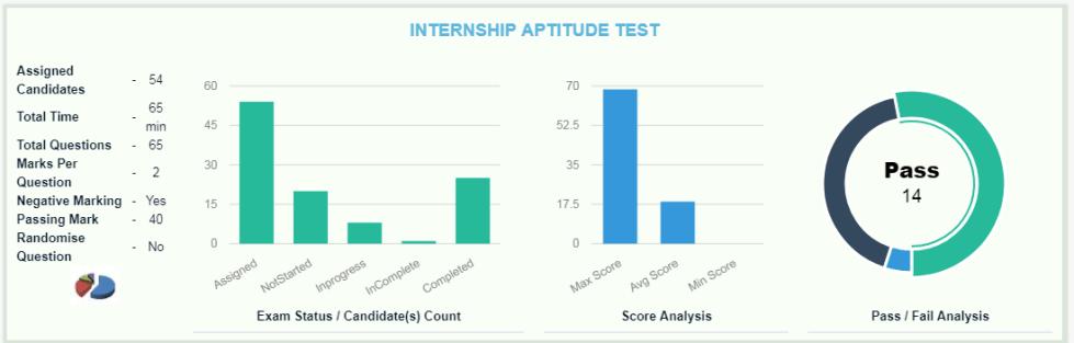 online exam scores analysis