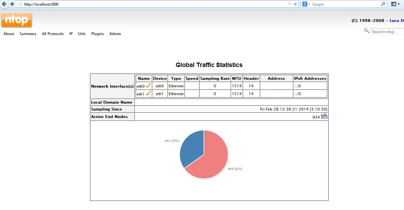 NTop – How to Install Ntop Network Traffic Monitoring Tool