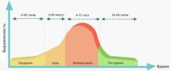 Фазы приступа мигрени