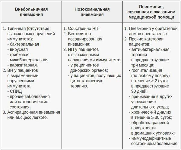 Klassificering under villkoren för utseendet av lunginflammation