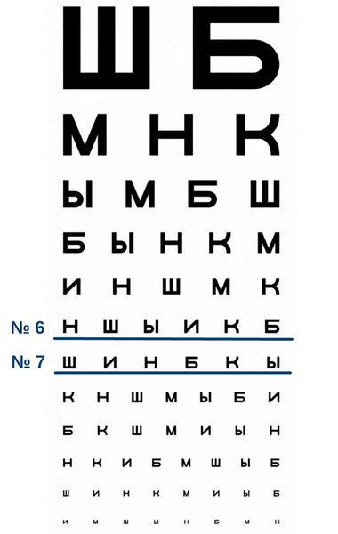 ตารางสำหรับการมองเห็นการมองเห็น