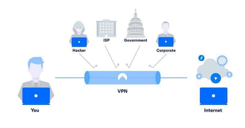 VPN network structure