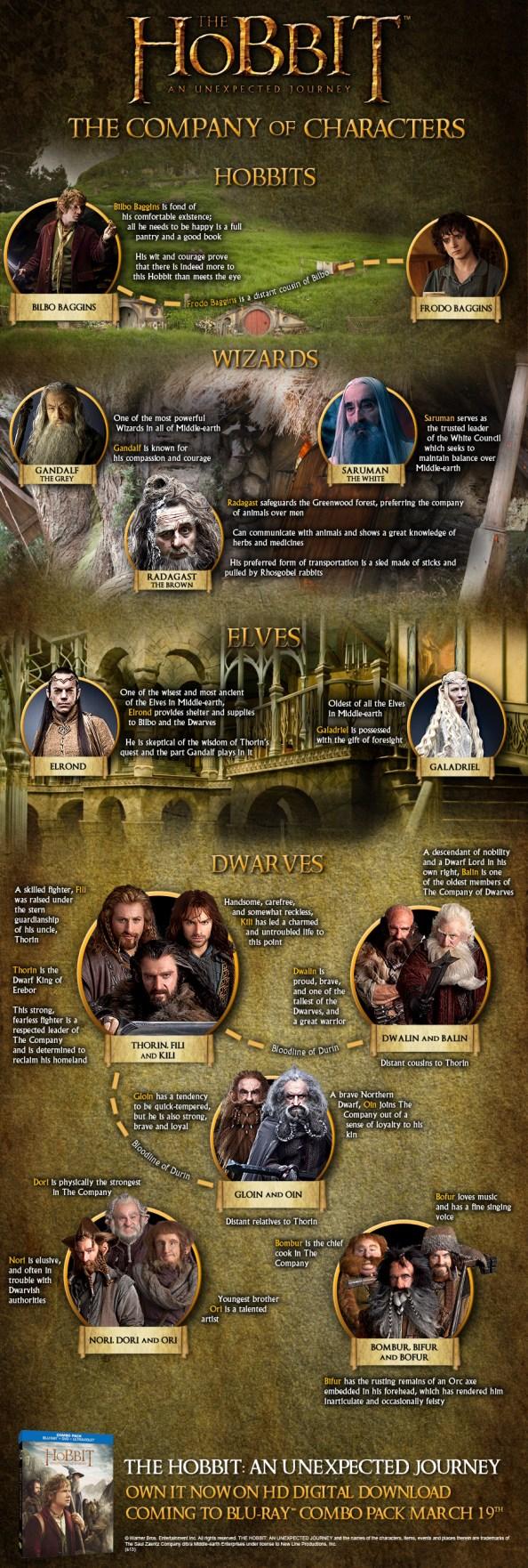 Hobbit_Infographic_Hobbit101