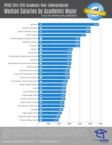 IPEDS 2014-2015 - median salaries - 6 months