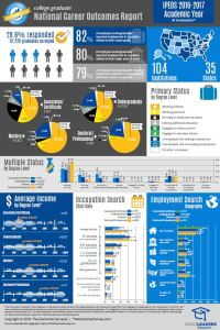 IPEDS 2016-2017- Infographic - At Graduation