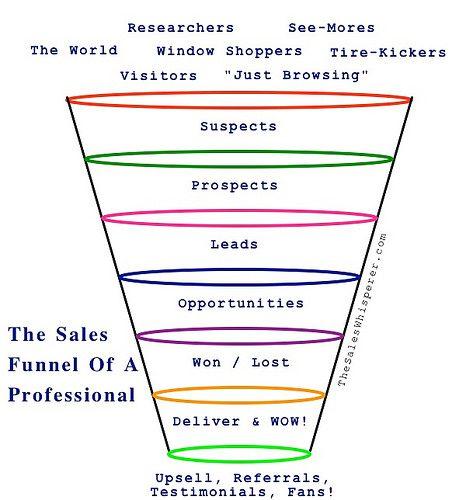 sales funnel photo