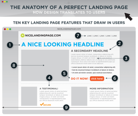 characteristics-of-website-landing-pages-that-demand-results