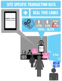OptimEyes-amscreen-real-time-customer-analystics-data-users-scan-eye-ball-biometrics-infographic