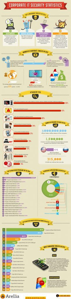 infographic-high-resolution-corporate-it-security-statistics-ransomware-android-malware-blackhole-exploit-pup