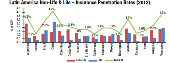 latin-america-non-life-insurance-penetration-rates-2012-hcl-market-technology-latam