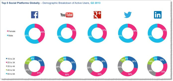 Social-media-facts-figures-and-statistics-2013-4-jeff-bullas-tamara-mendoza-article-infographic-demographic-network-facebook-youtube-google-plus-twitter-linkedin