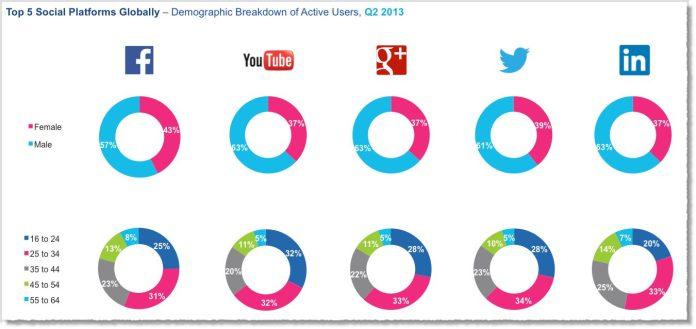Social-media-facts-figures-and-statistics-2013-4-jeff-bullas-tamara-mendoza-article-infographic-demographic-network-facebook-youtube-google-plus-twitter-linkedin