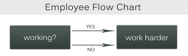 work-harder-employee-flowchart-humor