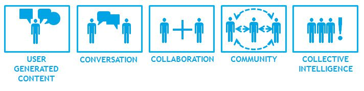 summary of collaboration and collective intelligence Collaborative innovation  embrace of collective intelligence is all it takes for a  the collective intelligence genome is one consequence of the phenomenon so .