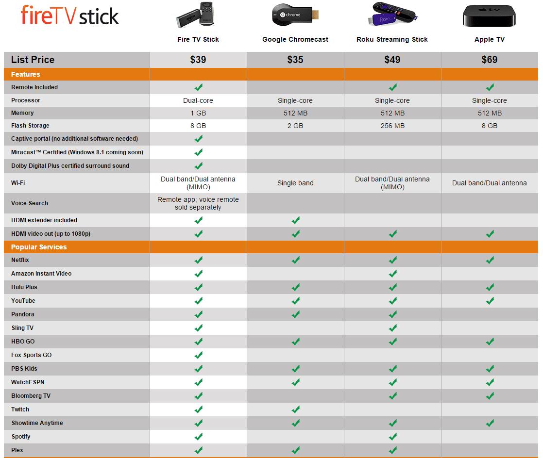 Chromecast Killer? Amazon Brings You the Fire TV Stick