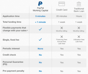 PayPal-Working-Capital-Comparison-Table-Matrix-Financial-Services-Loan-Online-Easy