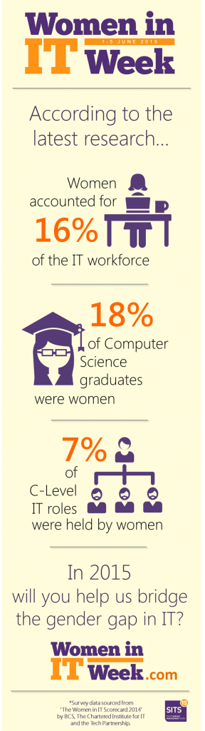 WIIT-Women-in-IT-Week-SITS-Infographic-Gender-Gap-Numbers-Data