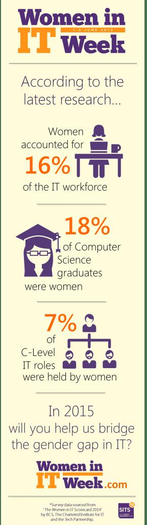 WIIT-Women-in-IT-Week-SITS-Infographic-Gender-Gap-Numbers-Data