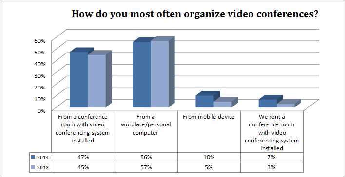 Video Conferencing on Mobile Platforms: Promises, Expectations, Challenges 1
