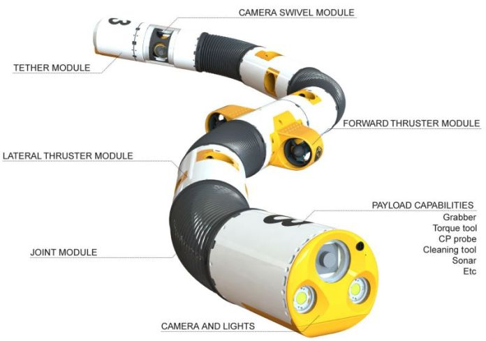 Eelume is a disruptive technology for subsea inspection, maintenance and repair (IMR). Eelume vehicles are basically self-propelled robotic arms whose slender and flexible body can transit over long distances and carry out IMR in confined spaces not accessible by conventional underwater vehicles. Our vehicles are engineered to live permanently under water, where they can be mobilized 24/7 regardless of weather conditions. A continuous IMR capability near the subsea installations without the need for surface vessels means greener, safer and less costly subsea operations. Subsea Resident Designed to live subsea by being connected to a docking station on the seabed. Safer and Greener A resident solution which can be mobilized 24/7 without the need for a surface vessel enables safer, greener and more cost efficient subsea operations. Modular System Adaptable to a wide range of subsea operations. Modules can be connected in different combinations to form various types of vehicles. Intervention The vehicle itself is a dexterous robotic arm which can operate tools and carry out intervention tasks. Long Range The slender and torpedo-shaped vehicle can transit over long distances like a survey AUV. Access Difficult Areas The flexible and slender body can access and operate in restricted areas of subsea structures.
