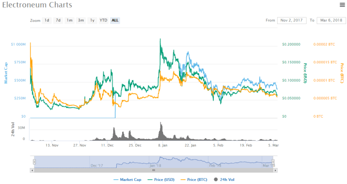 Electroneum ETN Chart Finance Value Currency